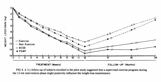 Exercive Versus No Exercise Diet Bounce Back