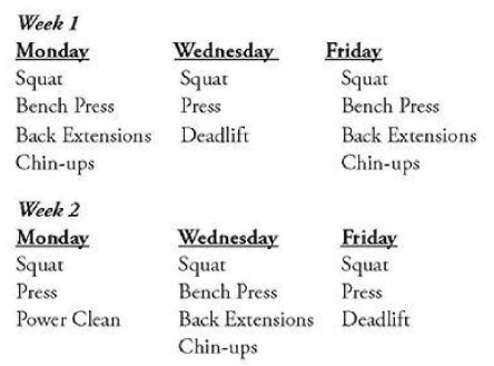Starting Strength Weekly Routine Summary