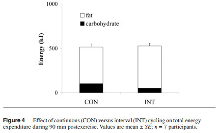 Continuous versus Interval Training for Fat Oxidation