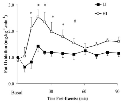 Fat Oxidation Post HIIT Exercise