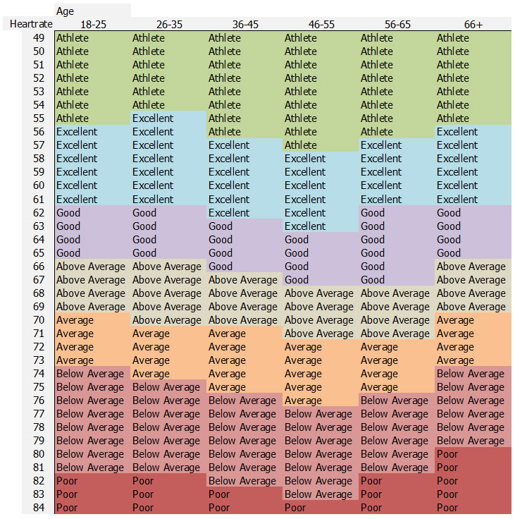 Good Resting Heart Rate Chart Reference Table