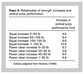 Strength Increase Vertical Jump Relationship