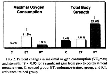 Endurance and Resistance Training for Oxygen Consumption and Strength