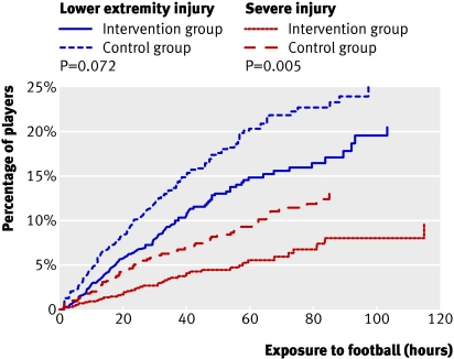 Football Injury Rates