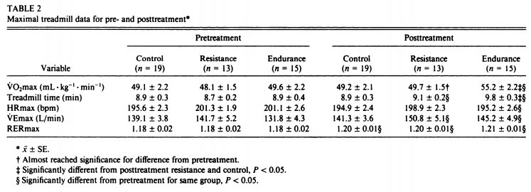 Resistance versus Endurance Training for Lung Capacity