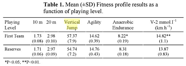 Soccer Conditioning With Dribbling